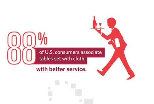 88% of U.S. consumers associate tables set with cloth with better service stat